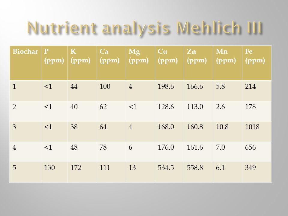 Nutrient analysis Mehlich III
