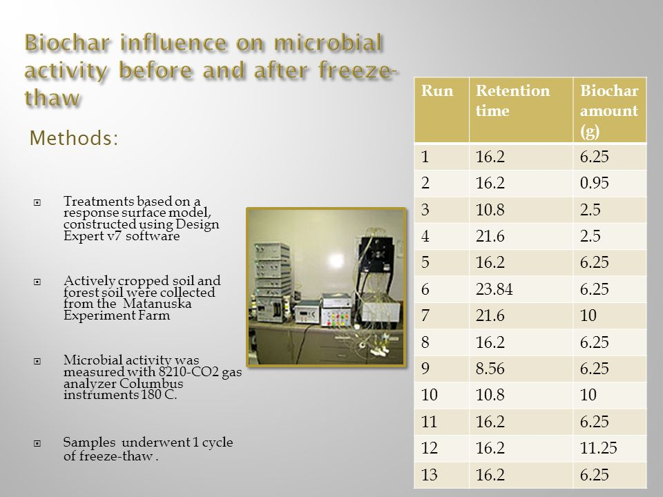 Biochar influence on microbial activity before and after freeze-thaw
