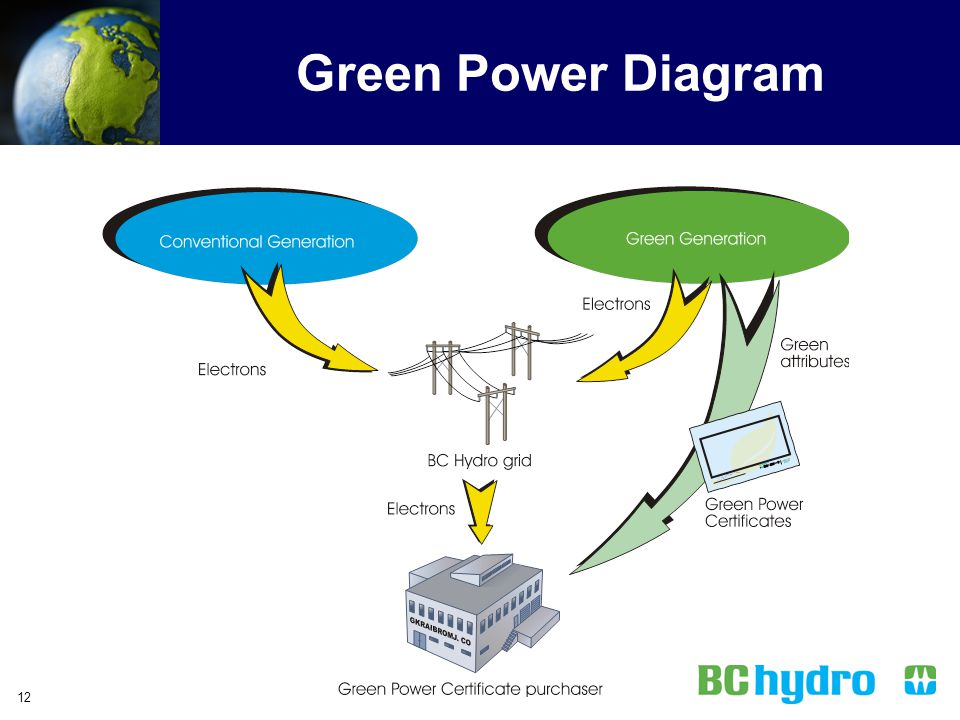 Green Power Diagram