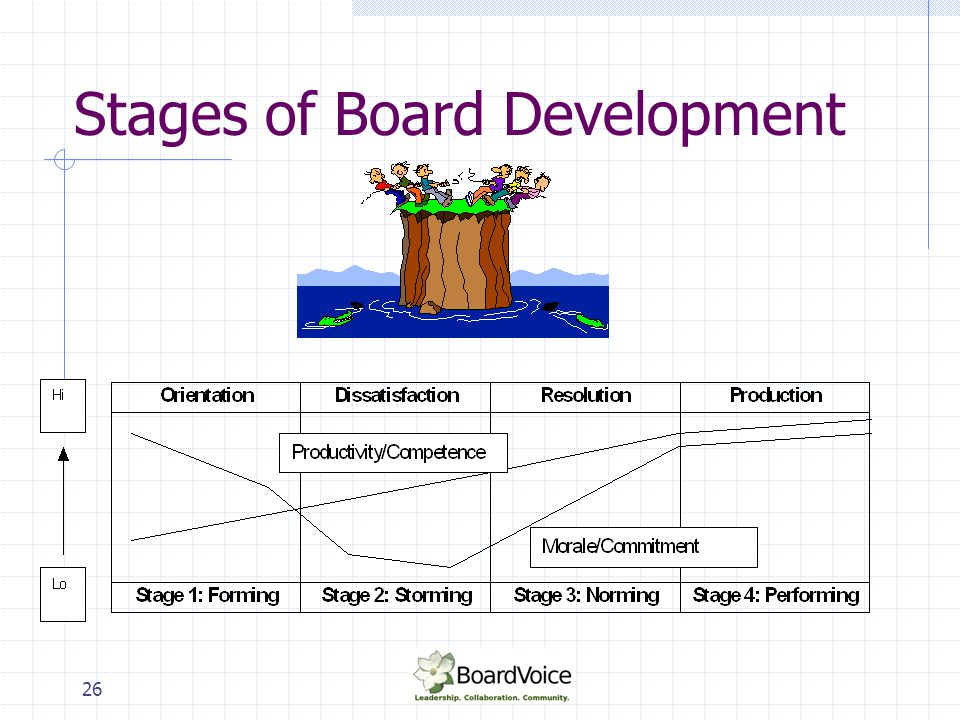 Stages of Board Development