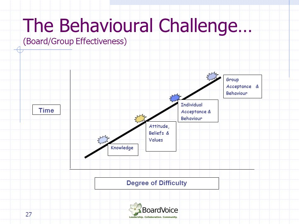 The Behavioural Challenge… (Board/Group Effectiveness)