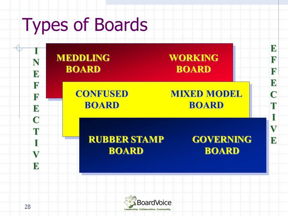 Types of Boards INEFFECTIVE MEDDLING BOARD WORKING BOARD EFFECTIVE