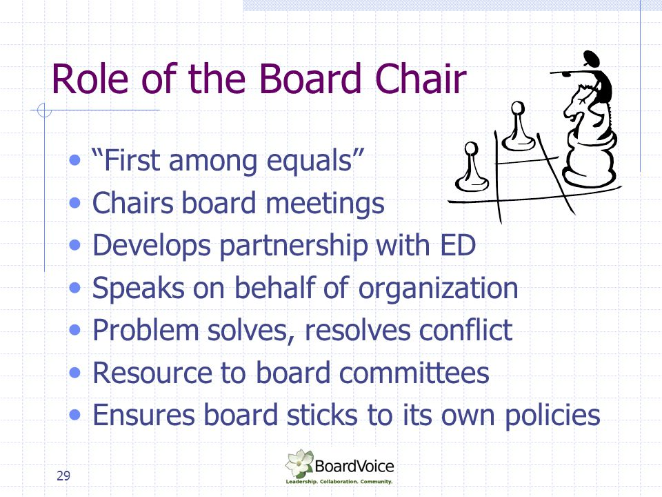 Role of the Board Chair First among equals Chairs board meetings