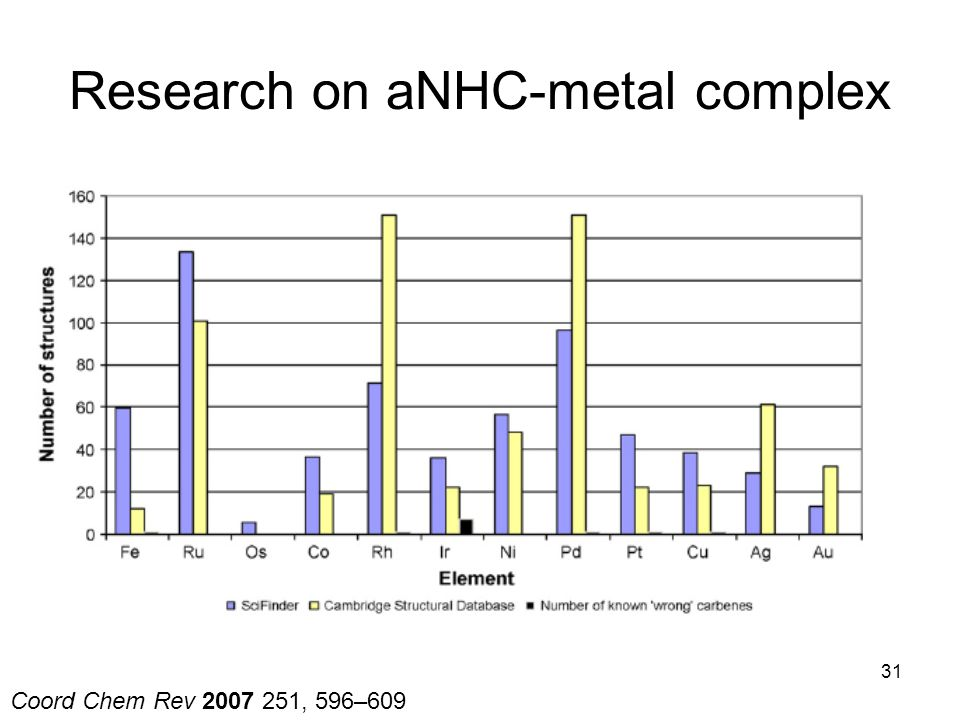 Research on aNHC-metal complex