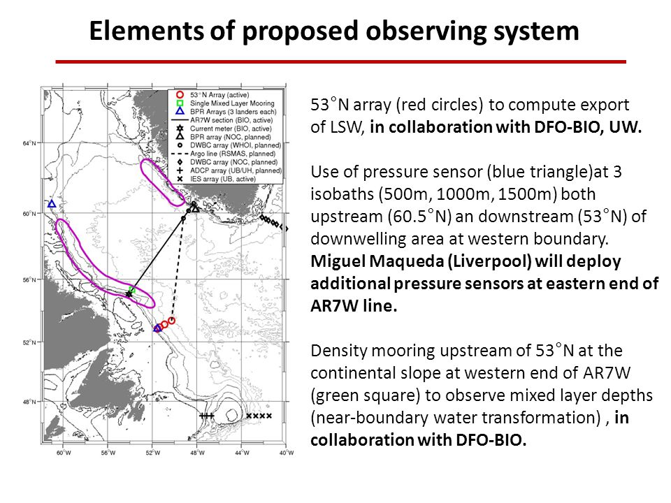 Elements of proposed observing system