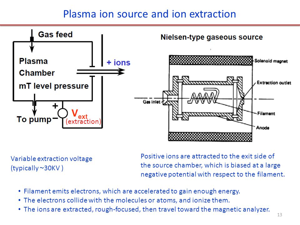 Plasma ion source and ion extraction