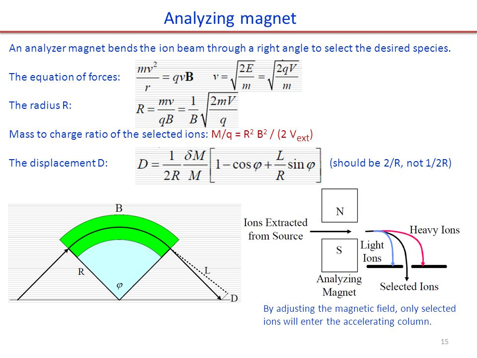 Analyzing magnet An analyzer magnet bends the ion beam through a right angle to select the desired species.