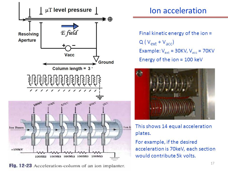 Ion acceleration Final kinetic energy of the ion = Q ( Vext + Vacc)
