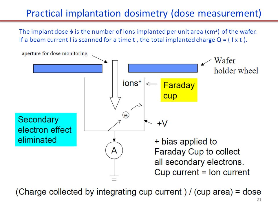 Practical implantation dosimetry (dose measurement)