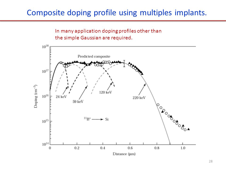 Composite doping profile using multiples implants.