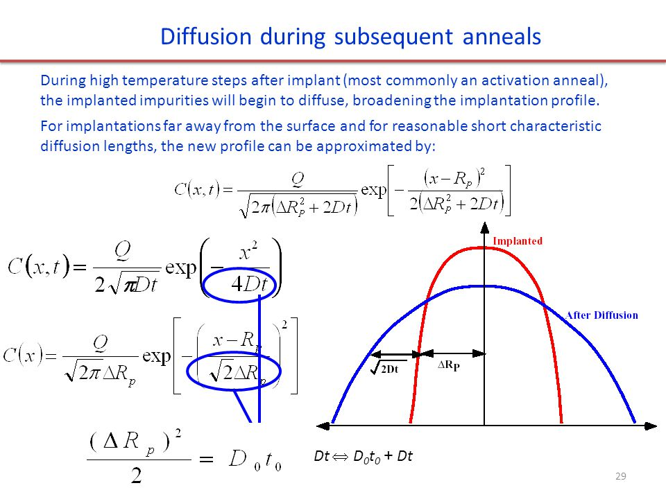 Diffusion during subsequent anneals