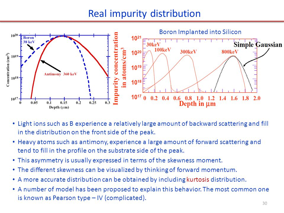 Real impurity distribution