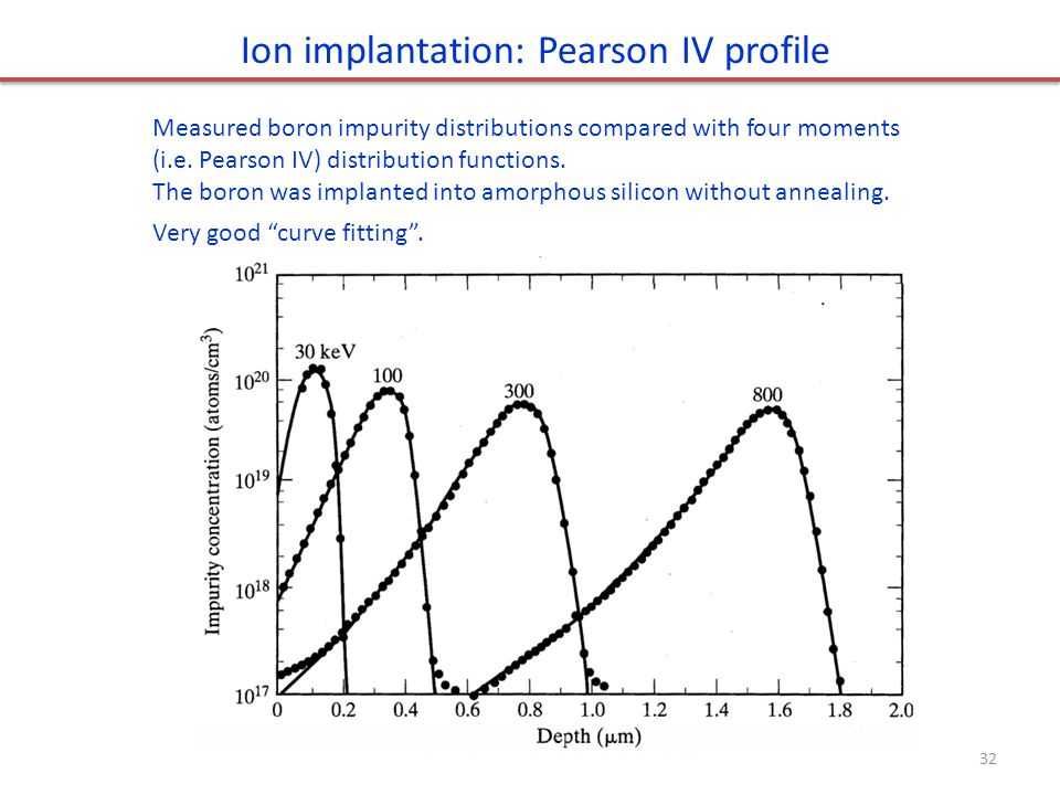 Ion implantation: Pearson IV profile