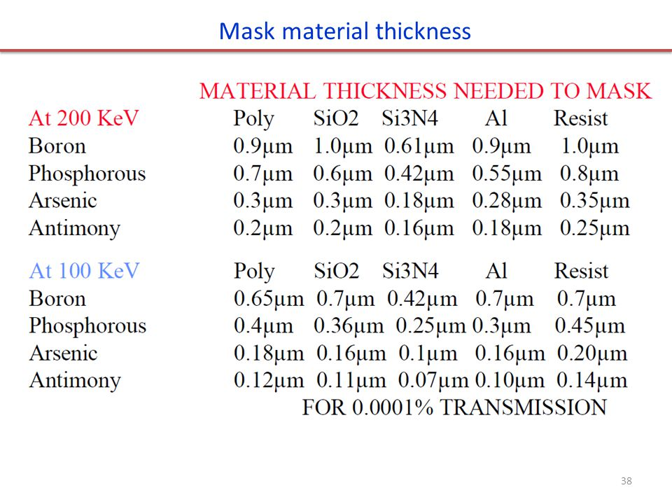 Mask material thickness