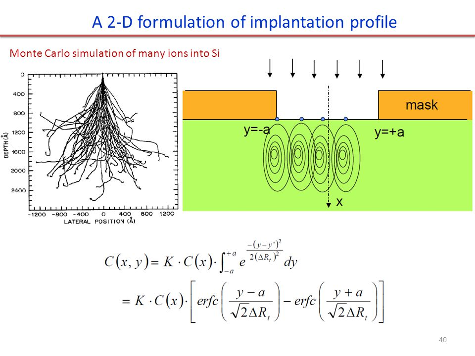 A 2-D formulation of implantation profile