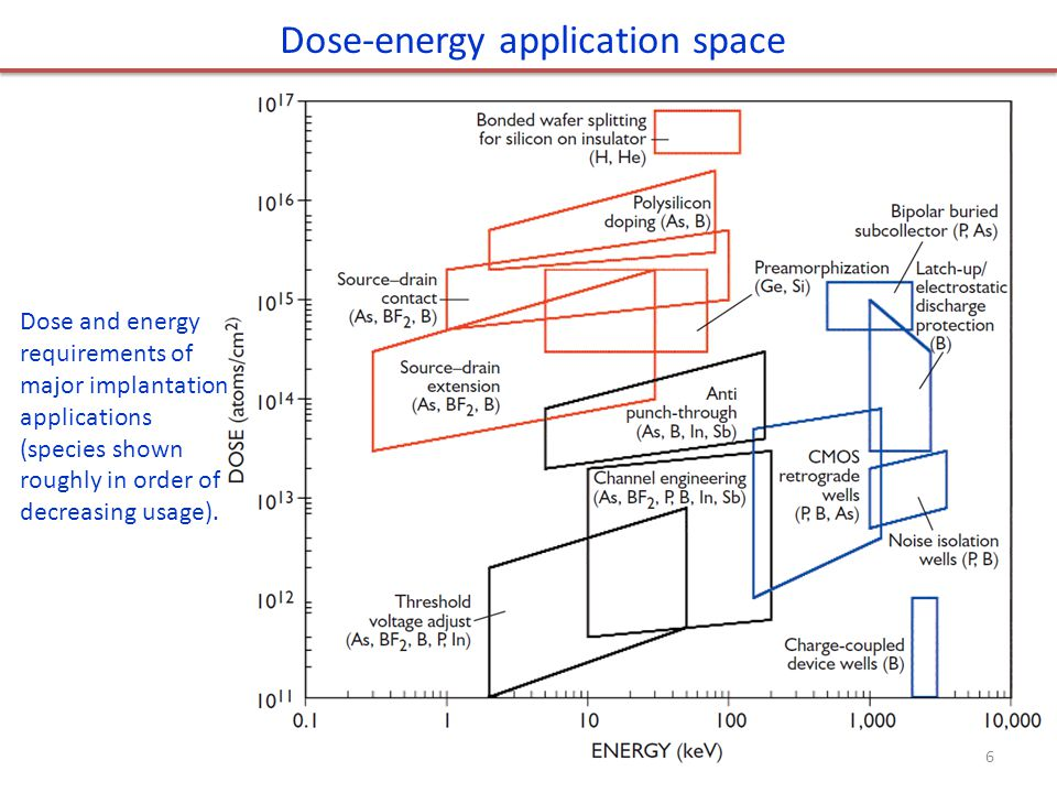 Dose-energy application space