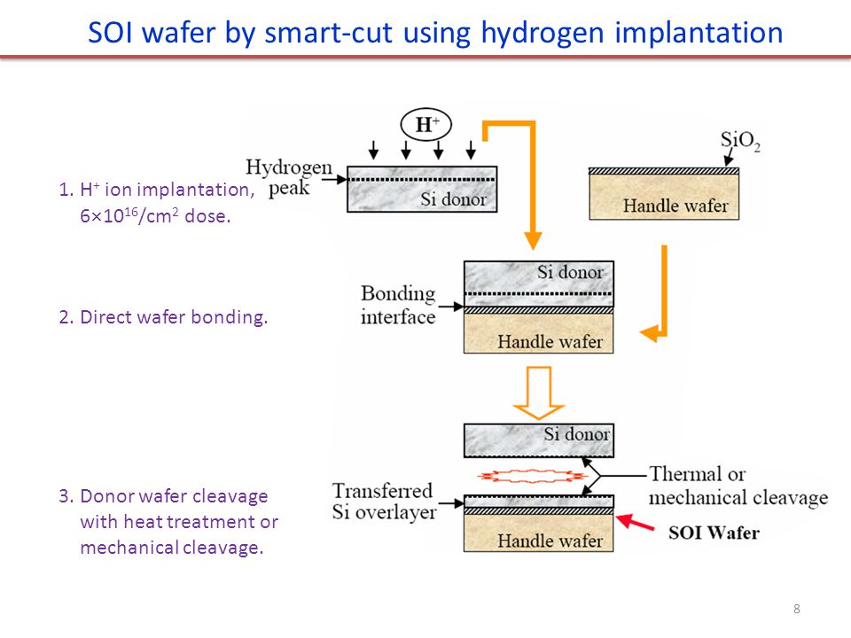 SOI wafer by smart-cut using hydrogen implantation