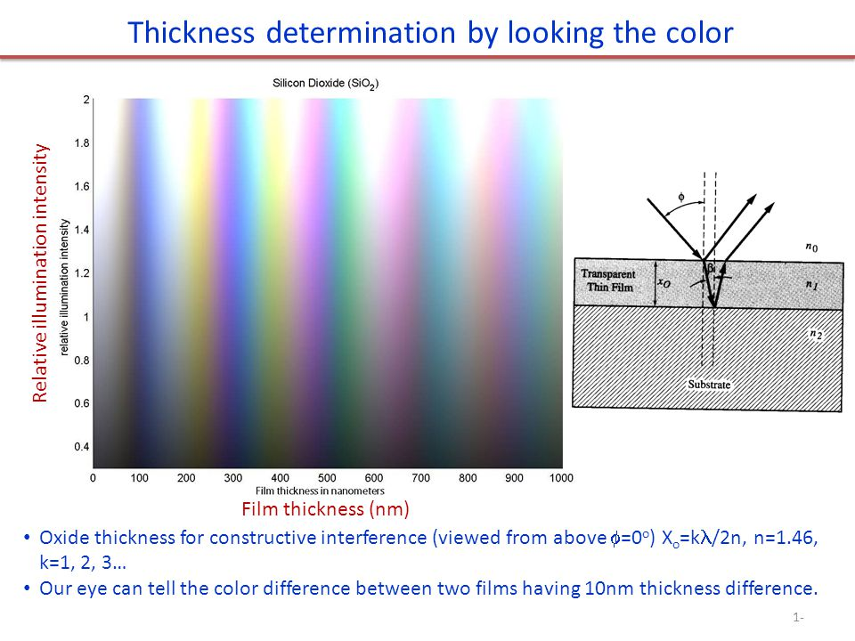 Thickness determination by looking the color
