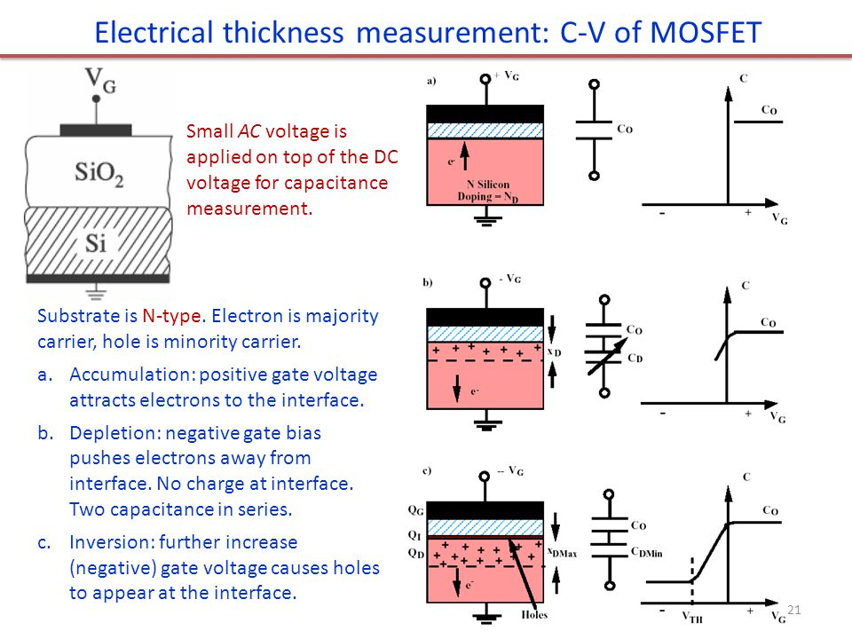 Electrical thickness measurement: C-V of MOSFET
