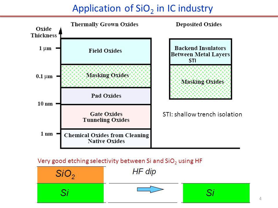 Application of SiO2 in IC industry