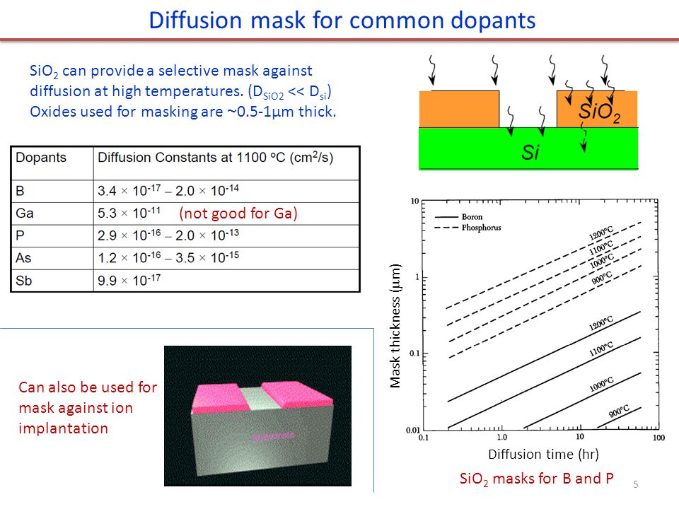 Diffusion mask for common dopants