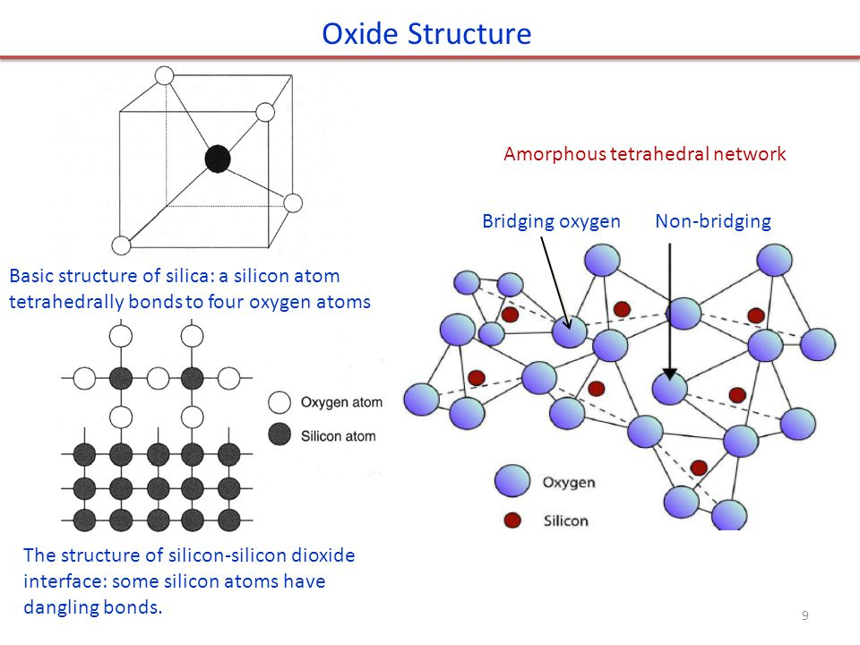 Oxide Structure Amorphous tetrahedral network 非桥联氧 桥联氧