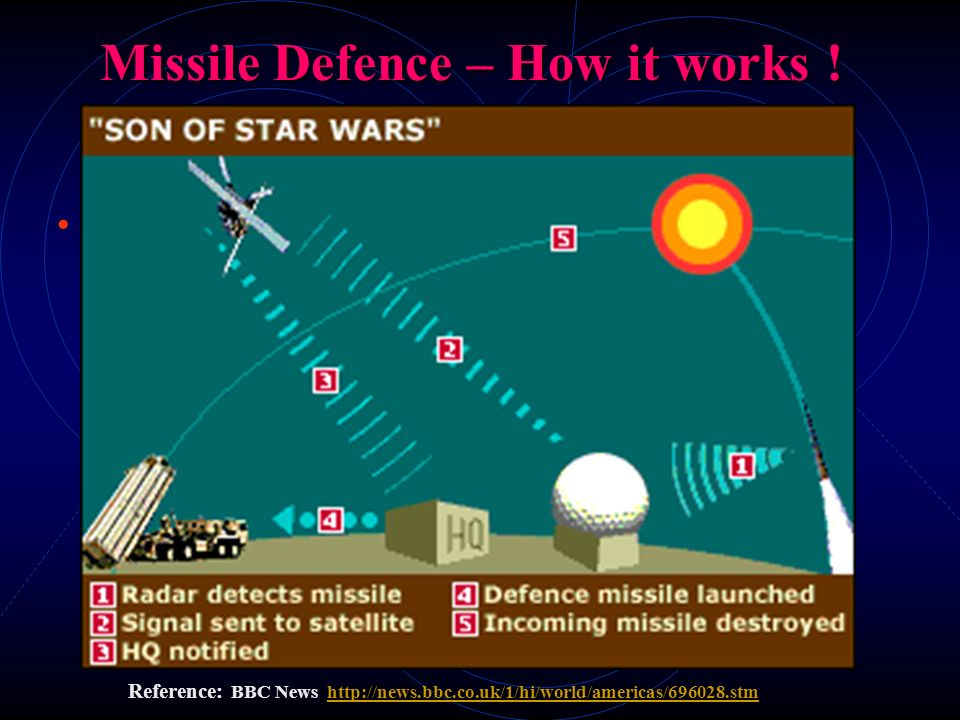 Missile Defence – How it works !