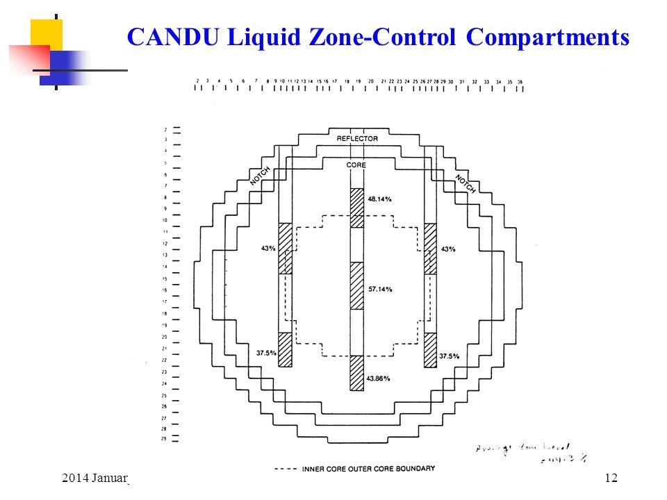 CANDU Liquid Zone-Control Compartments