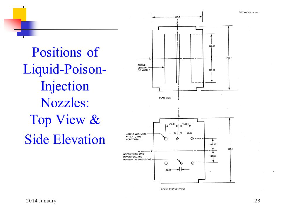 Positions of Liquid-Poison-Injection Nozzles: Top View & Side Elevation