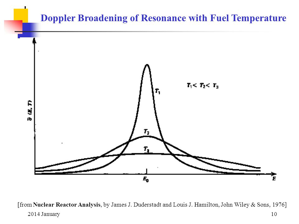 Doppler Broadening of Resonance with Fuel Temperature