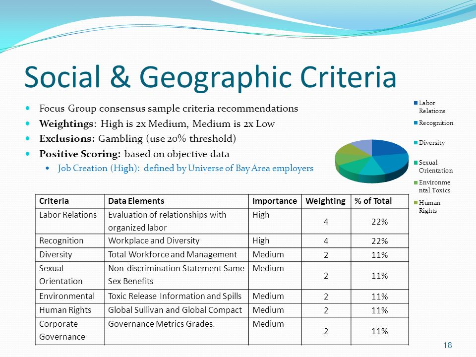 Social & Geographic Criteria