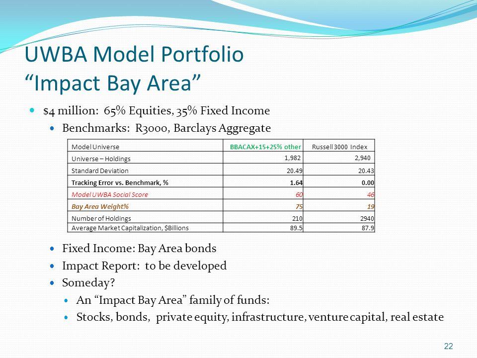 UWBA Model Portfolio Impact Bay Area