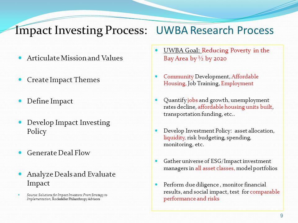 Impact Investing Process: UWBA Research Process