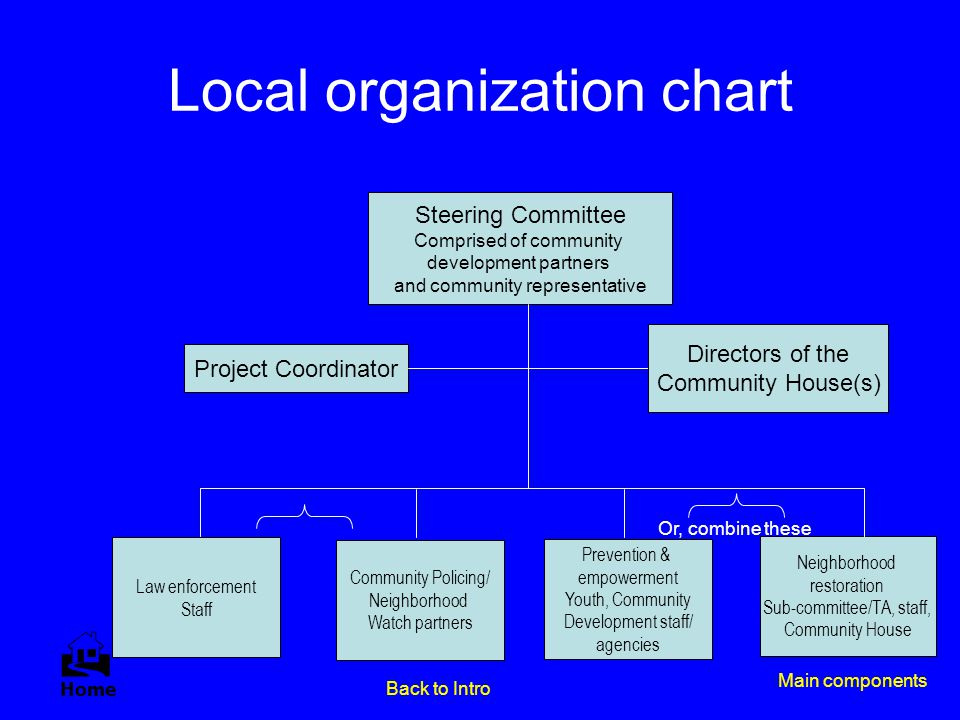 Local organization chart