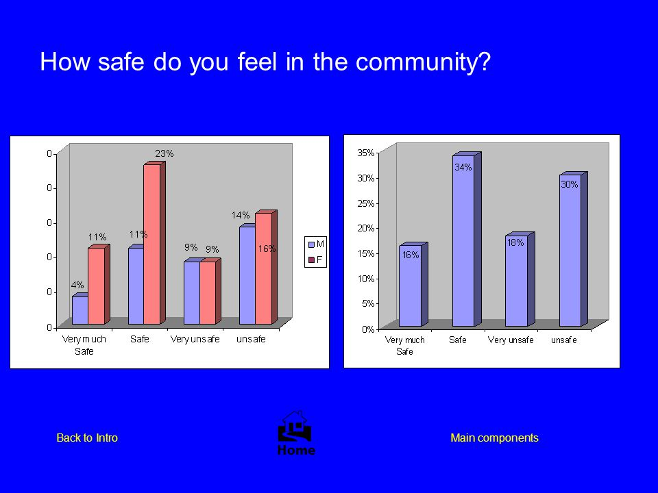 How safe do you feel in the community