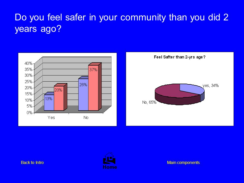 Do you feel safer in your community than you did 2 years ago