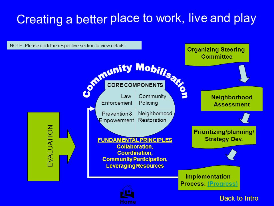 Prioritizing/planning/ FUNDAMENTAL PRINCIPLES Community Participation,