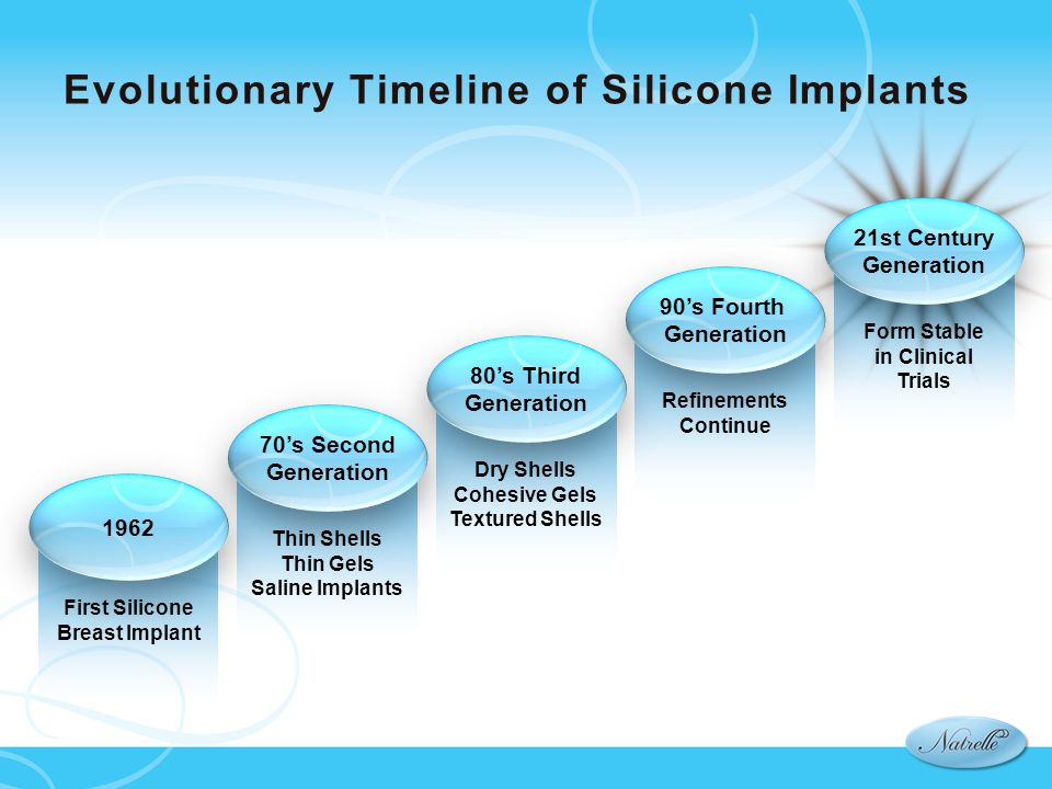 Evolutionary Timeline of Silicone Implants