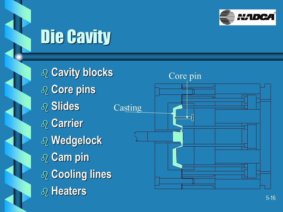 Die Cavity Cavity blocks Core pins Slides Carrier Wedgelock Cam pin