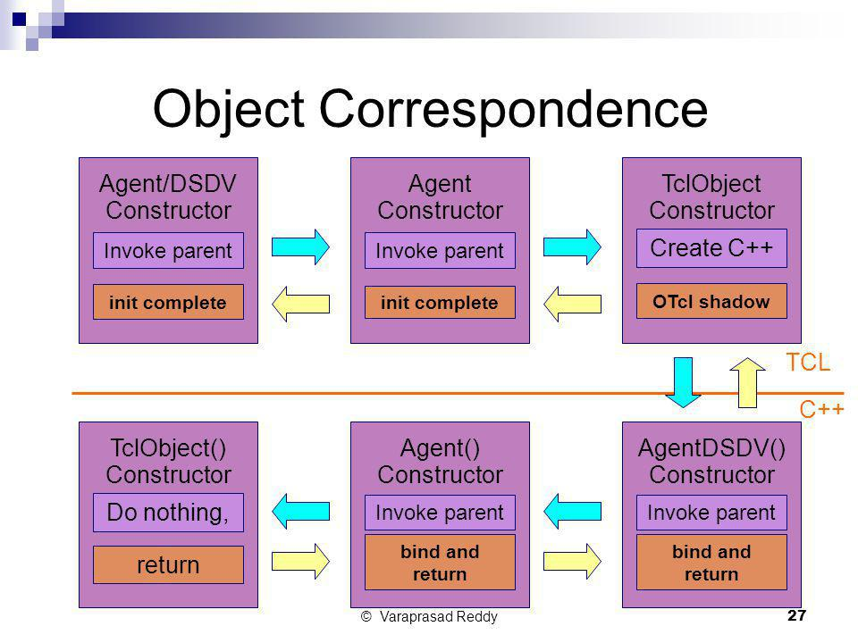 Object Correspondence