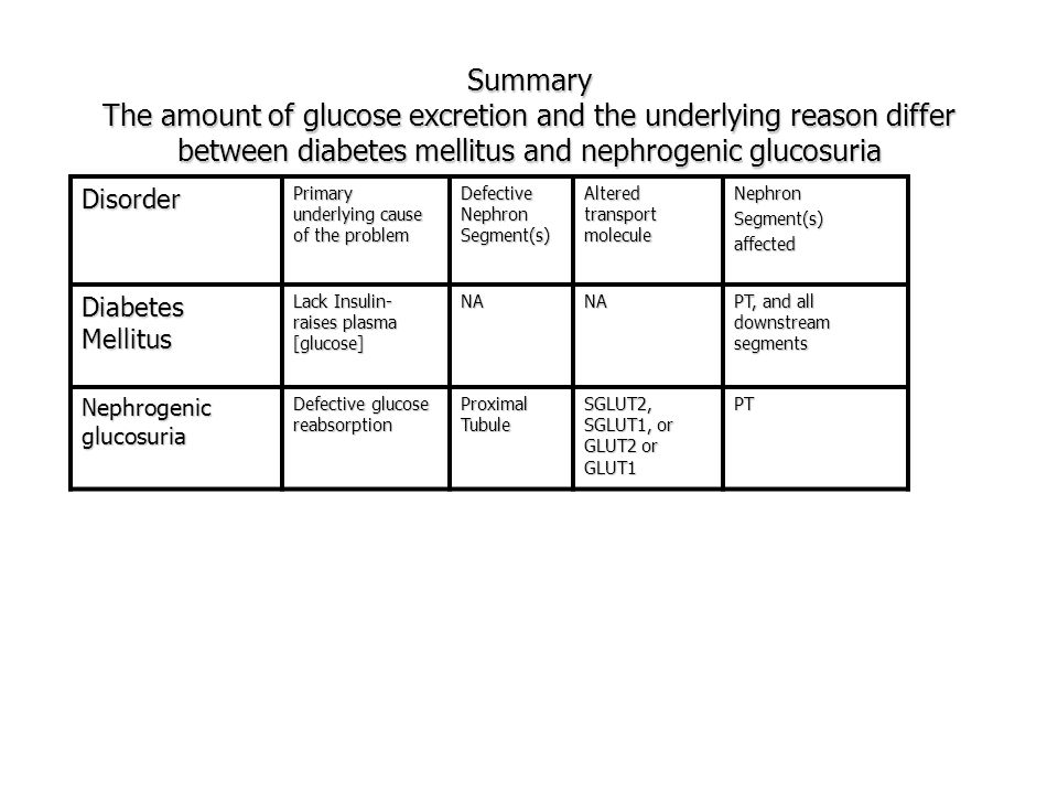 Summary The amount of glucose excretion and the underlying reason differ between diabetes mellitus and nephrogenic glucosuria
