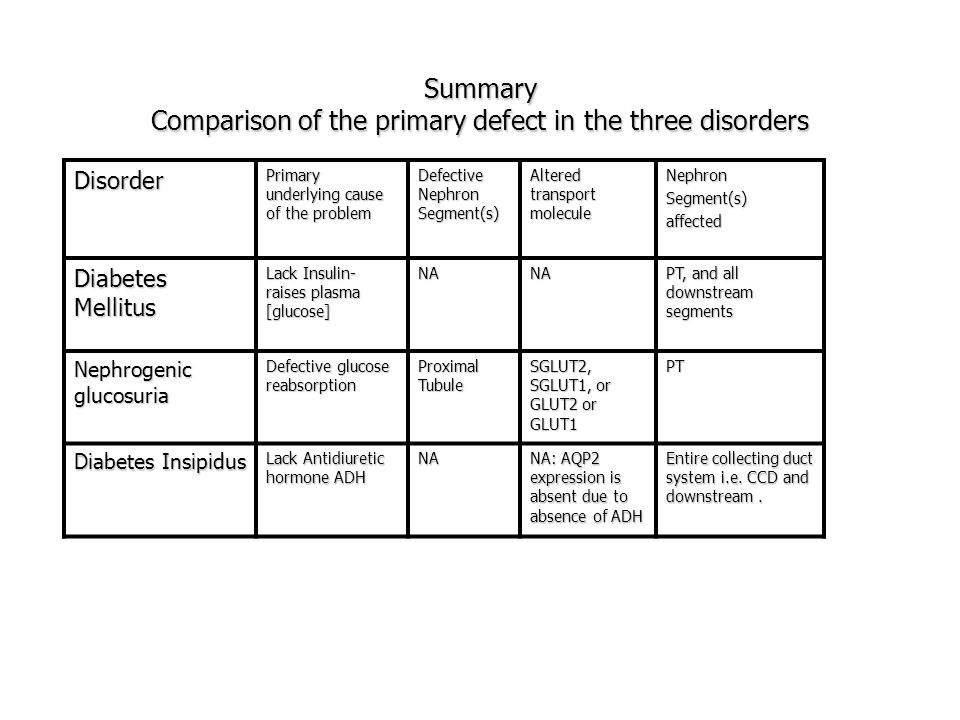 Summary Comparison of the primary defect in the three disorders