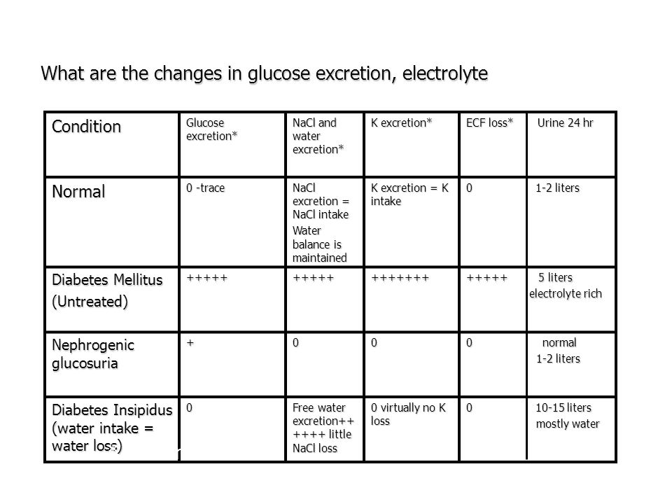 What are the changes in glucose excretion, electrolyte
