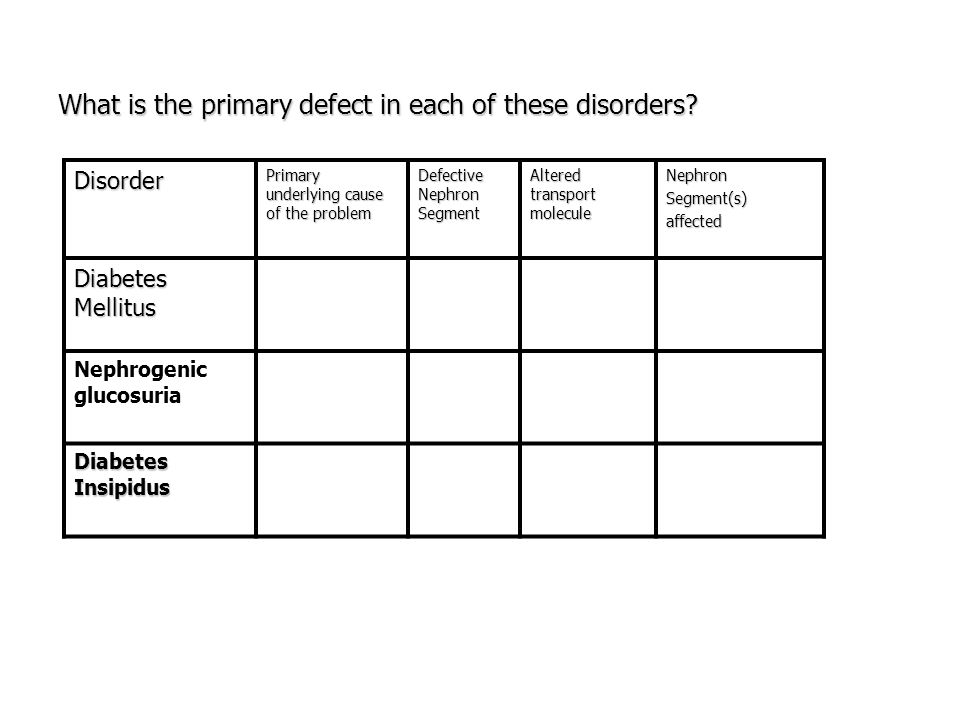 What is the primary defect in each of these disorders