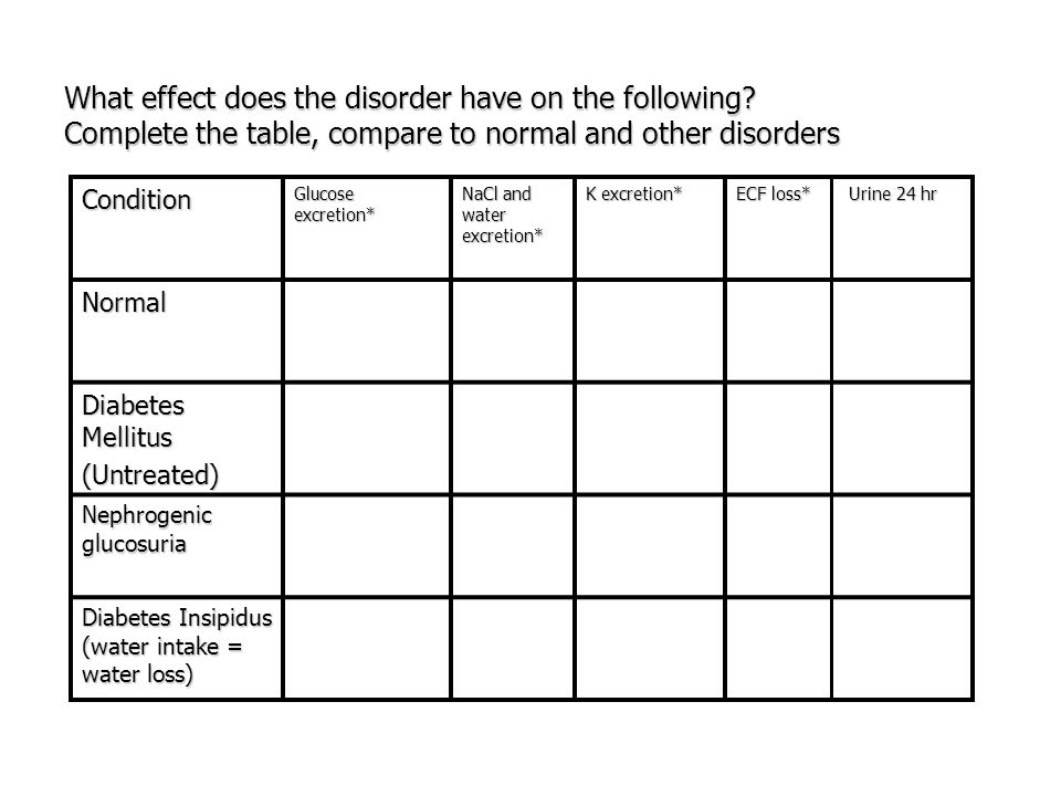 What effect does the disorder have on the following