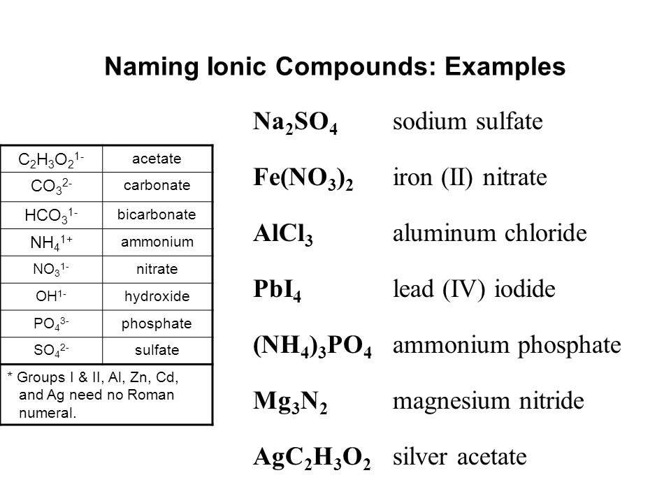 Naming Ionic Compounds: Examples