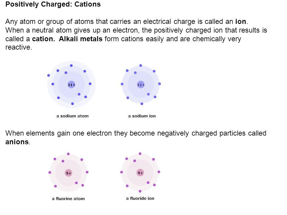 Positively Charged: Cations
