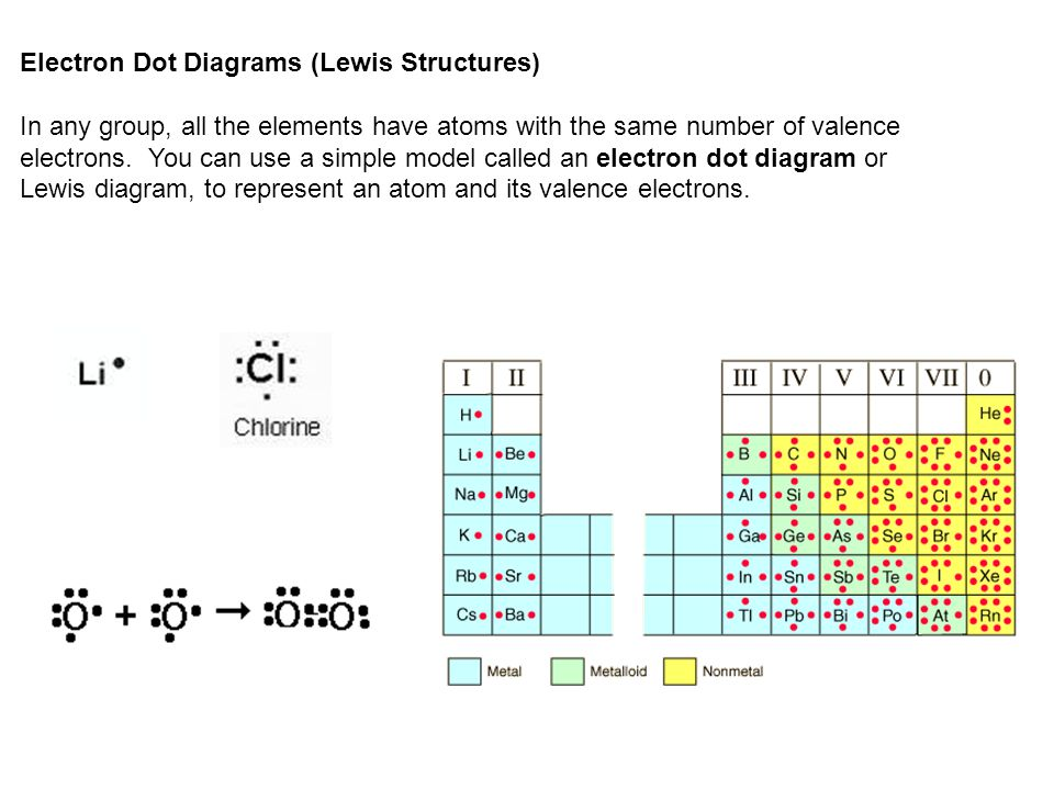 Electron Dot Diagrams (Lewis Structures) In any group, all the elements have atoms with the same number of valence electrons.