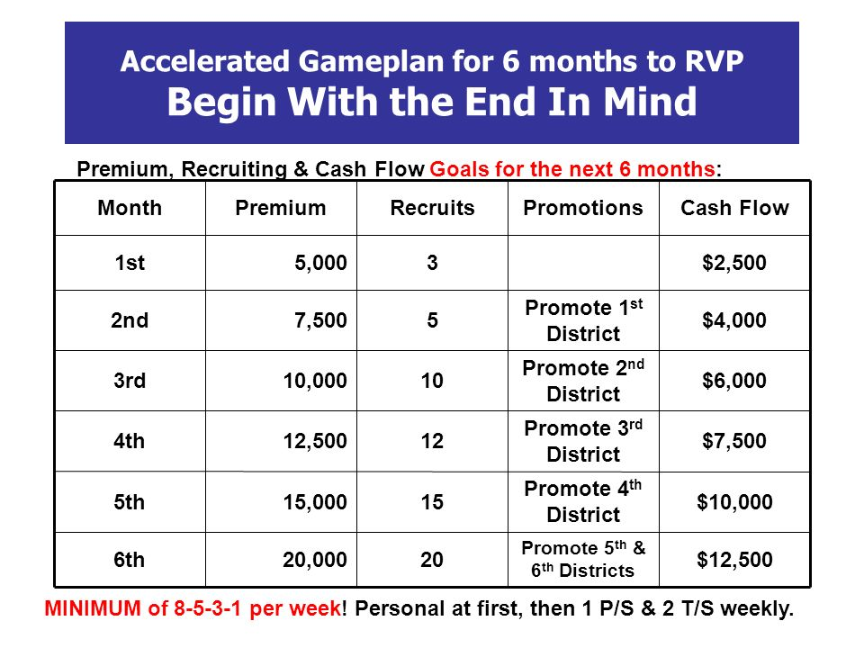 Accelerated Gameplan for 6 months to RVP Begin With the End In Mind