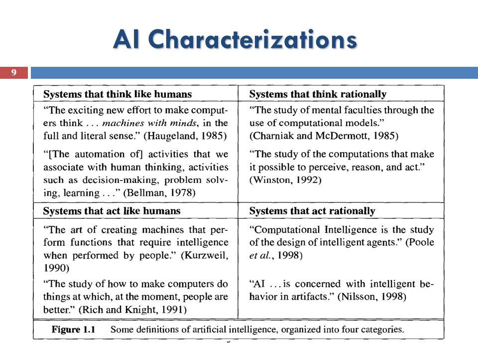 AI Characterizations Artificial Intelligence : Introduction 27/06/1438